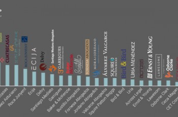 Grafica-Ranking-Abogados-startups-ECIJA