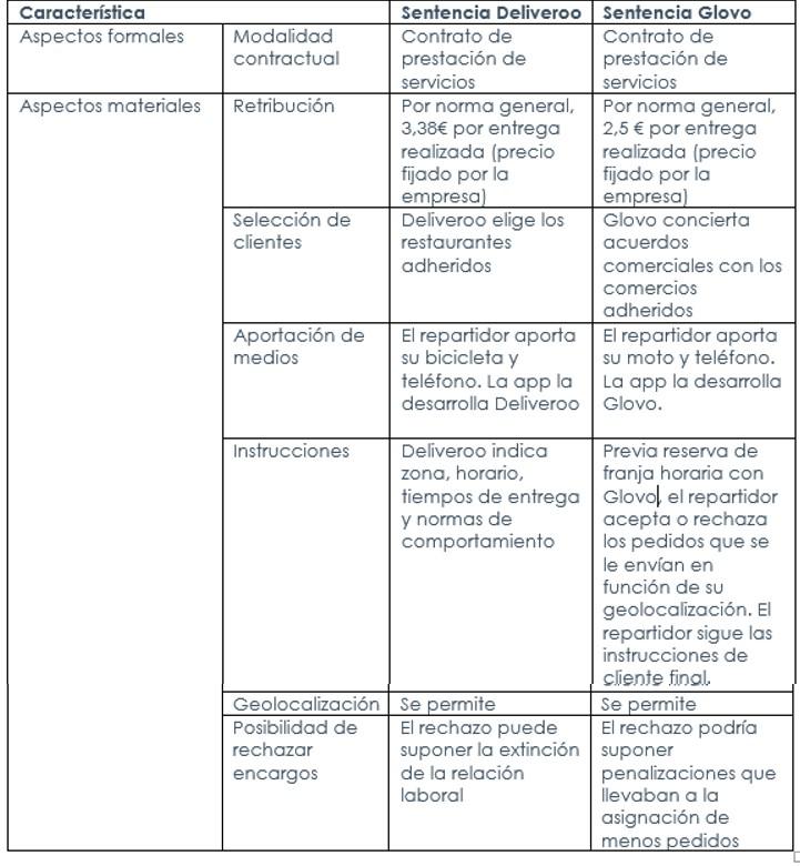 ECIJA_Cuadro_Glovo_Deliveroo_Sentencias Glovo VS Deliveroo: El riesgo de contradicciones por falta de regulación
